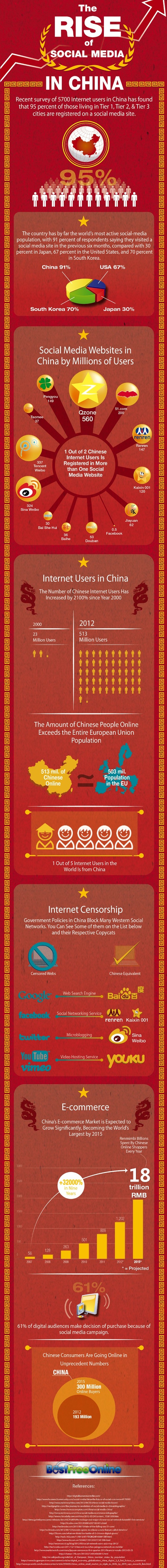 The-Rise-of-Social-Media-in-China-Infographic-2012
