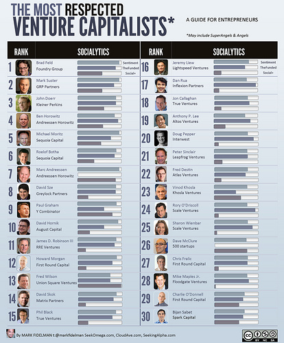 30 top vc's