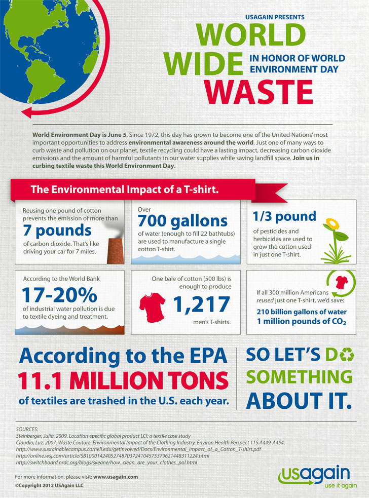 environmental-impact-of-a-t-shirt